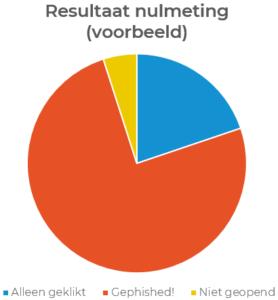 Nulmeting - Phishing Awareness